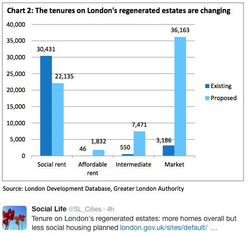 tenure-change-ldn-regen-estates
