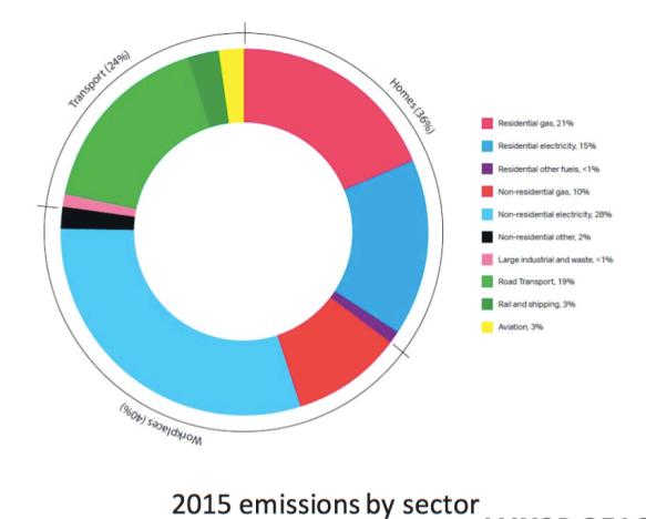 emissions ring